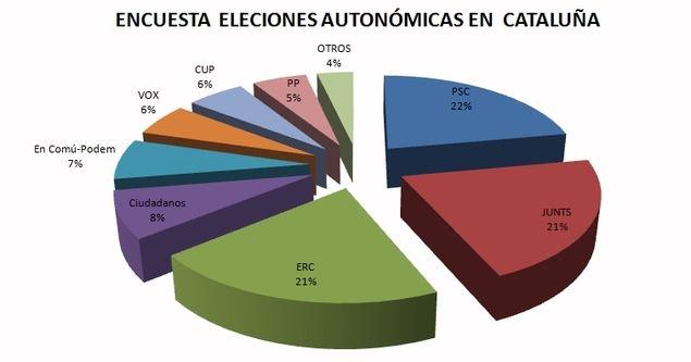El PSC ganaría las elecciones catalanas y Vox llegaría a obtener hasta 7 diputados, dando el sorpaso al PP