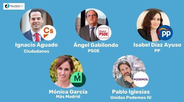 Elecciones a la Comunidad de Madrid 2021: ReputationUP desvela quién gana online