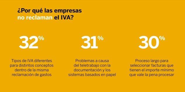 Las empresas están dejando de reclamar el 54% del IVA de los gastos de empleados debido a la complejidad de la tarea