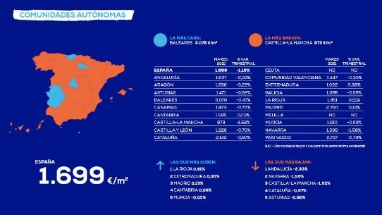 El precio de la vivienda en España cae un 1,16%