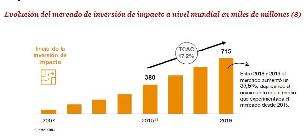 La inversión de impacto en el mundo creció un 37% en 2019, hasta alcanzar los 715.000 millones de dólares