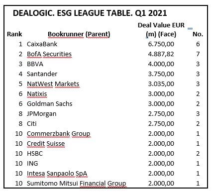 Ranking de Dealogic.
