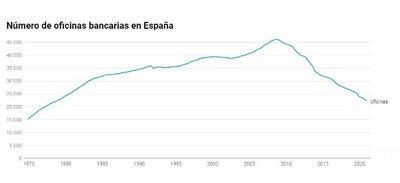 Adiós a la banca tradicional española: un modelo único en Europa