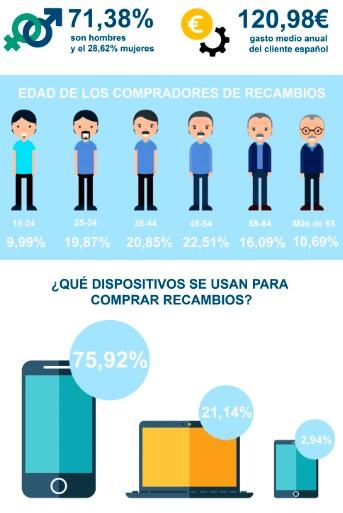 Los extremeños, los españoles que más gastan en recambios de coche online