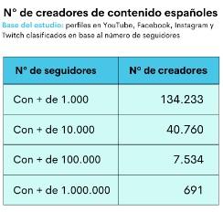 En España hay más de 7.500 influencers que viven de la creación de contenidos