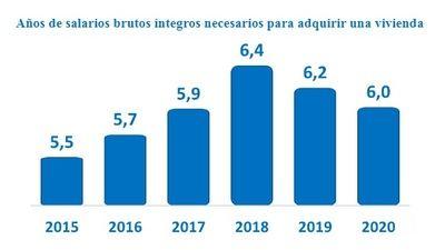 Tras un año de pandemia, los españoles ganan más y se reduce a seis años el tiempo para pagar su vivienda