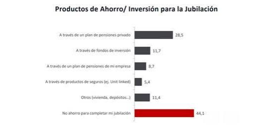 El 77,2 % de los españoles valora los fondos de inversión por su capacidad de elegir el nivel de riesgo