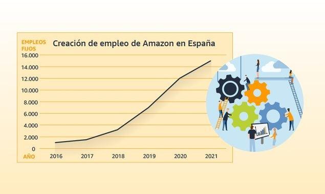 Amazon creará 3.000 nuevos empleos en España y cerrará 2021 con más de 15.000 empleados fijos