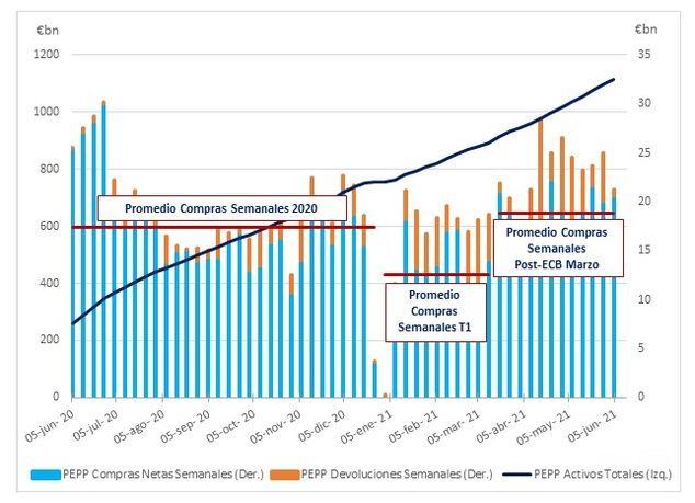 El BCE mantiene una firme postura acomodaticia con el incremento de las compras bajo PEPP.