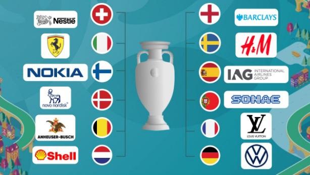 ¿Qué acción ganaría la Eurocopa de la Bolsa?