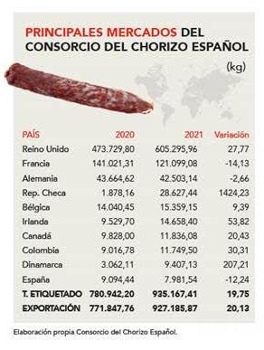 El Consorcio del Chorizo Español incrementa las exportaciones de Chorizo un 20 por ciento