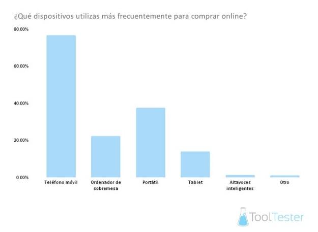 Los smartphones desbancan al PC: el 76% de los usuarios españoles ya los utilizan para realizar sus compras online