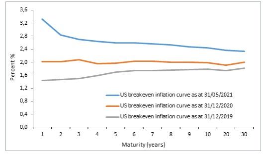 Las expectativas de inflación de EE. UU. Han seguido aumentando en los últimos meses