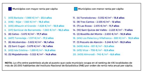 ¿Cuál es la diferencia real entre 'ricos y pobres' a la hora de comprar una vivienda en España?