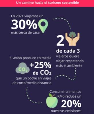 Viajes sostenibles: las reservas se disparan un 237% en lo que va de año
