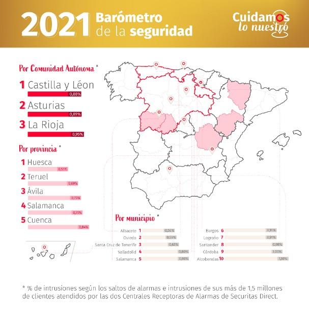 Albacete es la ciudad más segura de España