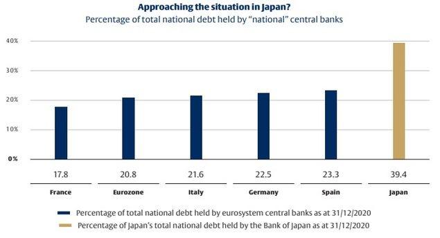Los bancos centrales caminan por una delgada línea en territorio desconocido