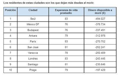 Los españoles dejan más de 67 mil euros en deudas al morir