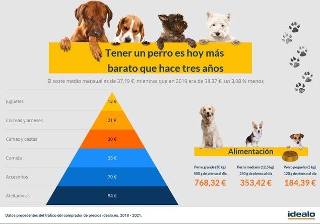 Tener un perro es hoy más barato que hace tres años