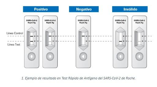 Desde esta semana, las farmacias podrán dispensar Test de antígenos sin receta