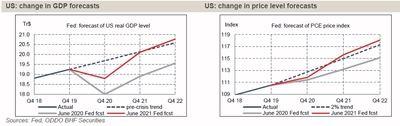 Fed: una normalización económica sin una estabilización monetaria