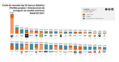 KFC, Westwing, Primor y Pccomponentes: retailers líderes en redes sociales en España
