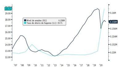La recuperación del mercado laboral es más acelerada esta vez, pero el ahorro de los hogares permanece elevado