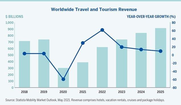 El turismo despega y, con él, las oportunidades de inversión