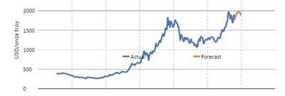 La proyección del precio del oro