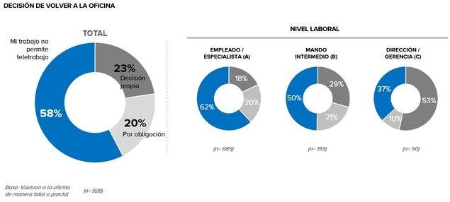 Solo el 13% de los profesionales que trabajaban en remoto antes de las vacaciones ha regresado al modelo 100% presencial