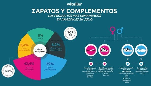 Calzado y complementos, los productos más demandados en Amazon