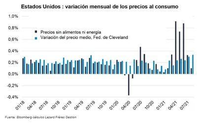 Estados Unidos, una engañosa desaceleración de la inflación