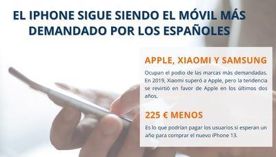 El iPhone sigue siendo el móvil más demandado por los españoles, pero Xiaomi le pisa los talones
