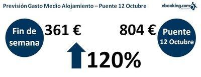 El gasto medio en reserva hotelera se dispara en el puente del 12 de Octubre, subiendo un 120%