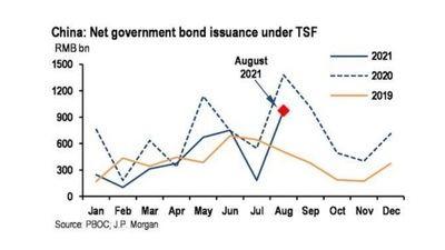 La emisión de bonos del gobierno (indicador principal del gasto fiscal) se ha recuperado.