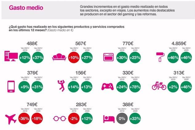 Los españoles comienzan a recuperar el nivel de gasto anterior a la pandemia