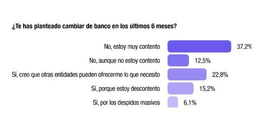 Un 44% de las pymes españolas se plantea cambiar de banco