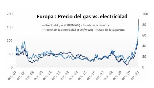 Gas y electricidad: precios sin escapatoria en Europa