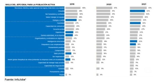 La inteligencia emocional, la cualidad más importante de un jefe para el 47% de los empleados jóvenes
