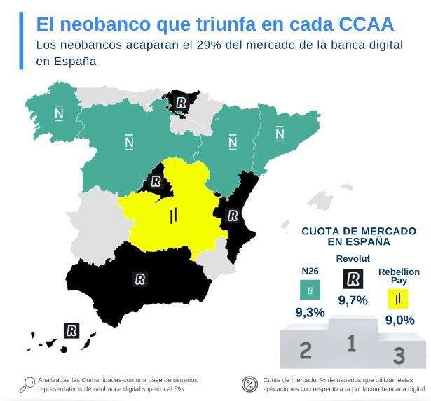 Los neobancos acaparan el 29% del mercado de la banca digital en España