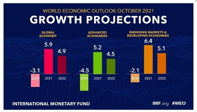 Perspectivas de la economía mundial para octubre de 2021