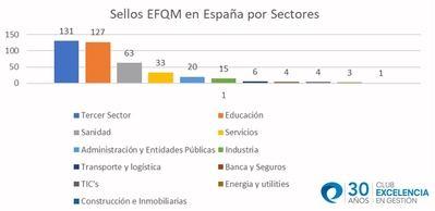España encabeza el ranking mundial de organizaciones que poseen un Sello EFQM