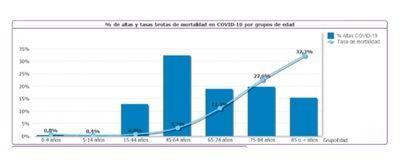 En la anualidad Covid19 los episodios de actividad hospitalaria se han reducido un 24% respecto a la anualidad pre Covid-19