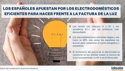 Los españoles se lanzan a por los electrodomésticos de alta eficiencia energética para paliar la factura de la luz