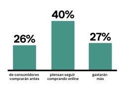 Compras de navidad: los españoles gastaremos más y compraremos más pronto
