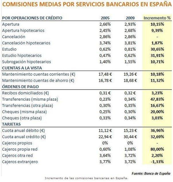 Las comisiones bancarias en España se dispararon más de un 185,9 por ciento desde 2007